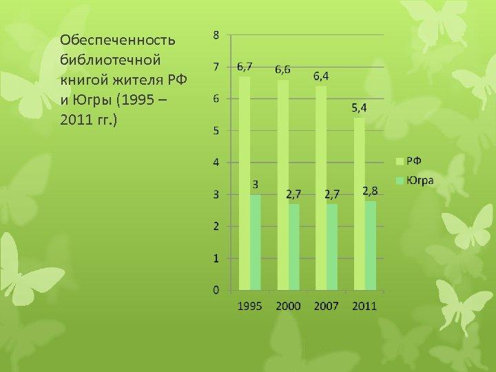 Обеспеченность библиотечной книгой жителя РФ и Югры (1995 – 2011 гг. )
