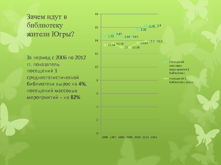 Зачем идут в библиотеку жители Югры? За период с 2006 по 2012 гг. показатель