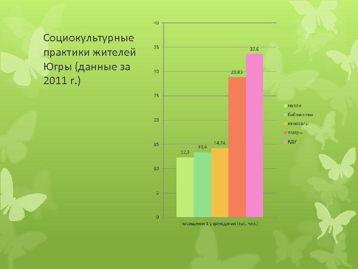 Социокультурные практики жителей Югры (данные за 2011 г. )