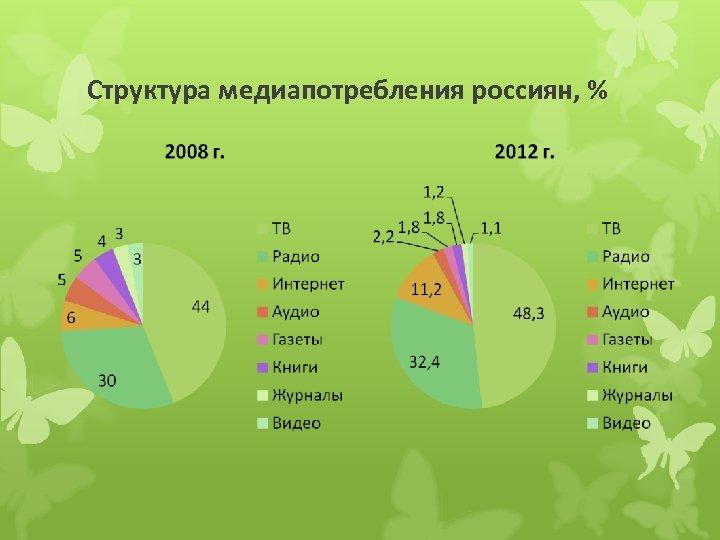 Структура медиапотребления россиян, %