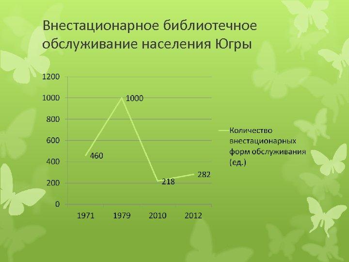 Внестационарное библиотечное обслуживание населения Югры