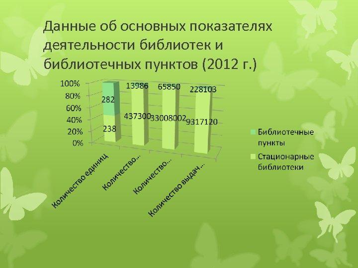 Данные об основных показателях деятельности библиотек и библиотечных пунктов (2012 г. )