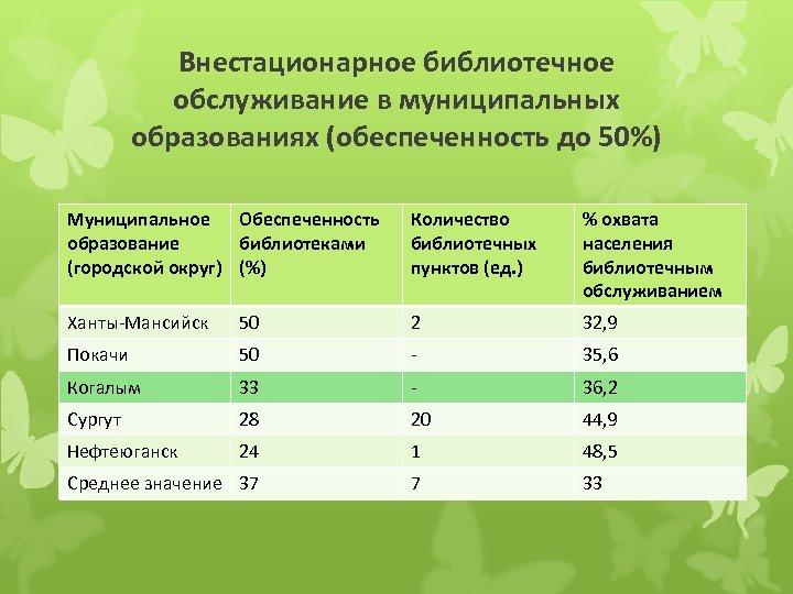 Внестационарное библиотечное обслуживание в муниципальных образованиях (обеспеченность до 50%) Муниципальное Обеспеченность образование библиотеками (городской