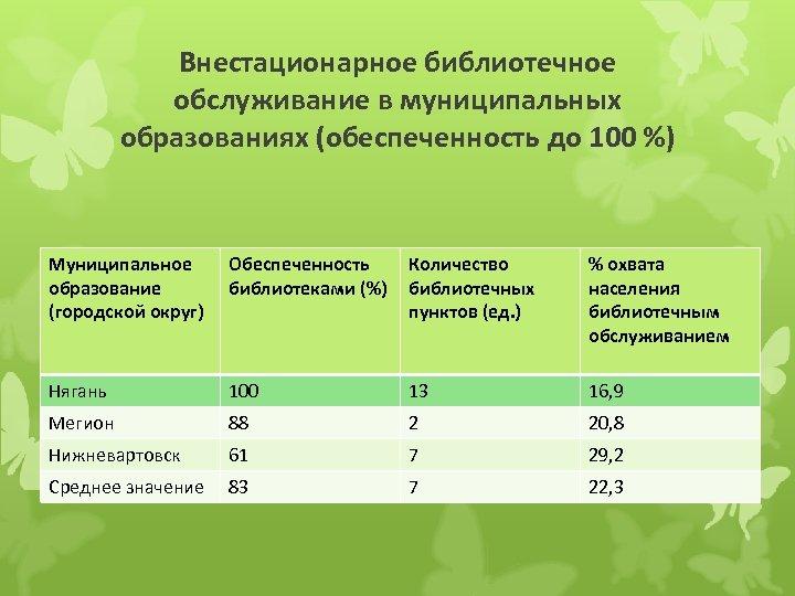 Внестационарное библиотечное обслуживание в муниципальных образованиях (обеспеченность до 100 %) Муниципальное образование (городской округ)
