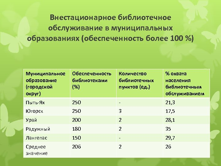 Внестационарное библиотечное обслуживание в муниципальных образованиях (обеспеченность более 100 %) Муниципальное образование (городской округ)