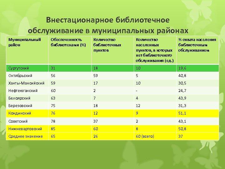 Внестационарное библиотечное обслуживание в муниципальных районах Муниципальный район Обеспеченность библиотеками (%) Количество библиотечных пунктов