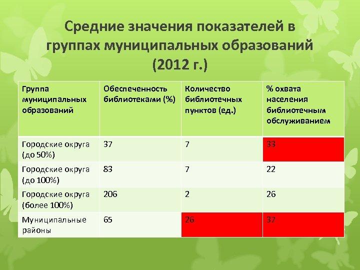 Средние значения показателей в группах муниципальных образований (2012 г. ) Группа муниципальных образований Обеспеченность
