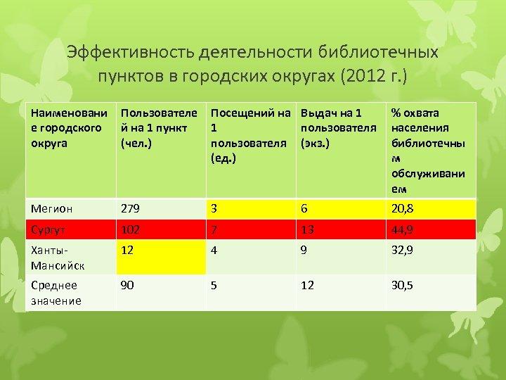 Эффективность деятельности библиотечных пунктов в городских округах (2012 г. ) Наименовани е городского округа