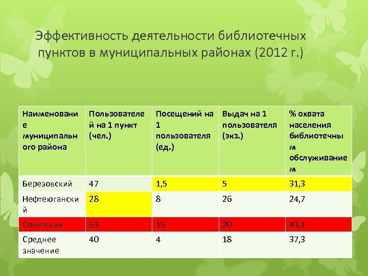 Эффективность деятельности библиотечных пунктов в муниципальных районах (2012 г. ) Наименовани е муниципальн ого