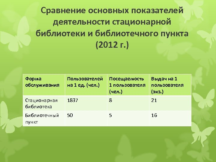Сравнение основных показателей деятельности стационарной библиотеки и библиотечного пункта (2012 г. ) Форма обслуживания