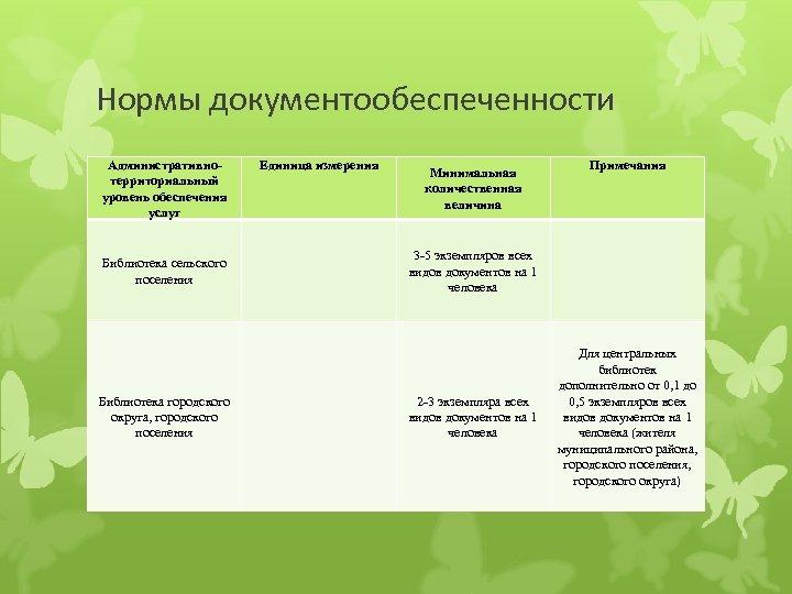 Нормы документообеспеченности Административнотерриториальный уровень обеспечения услуг Единица измерения Минимальная количественная величина Примечания 3 -5