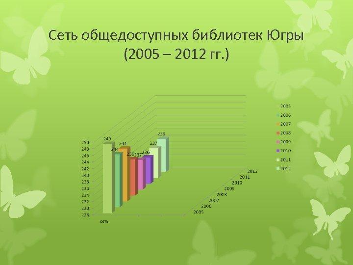 Сеть общедоступных библиотек Югры (2005 – 2012 гг. )
