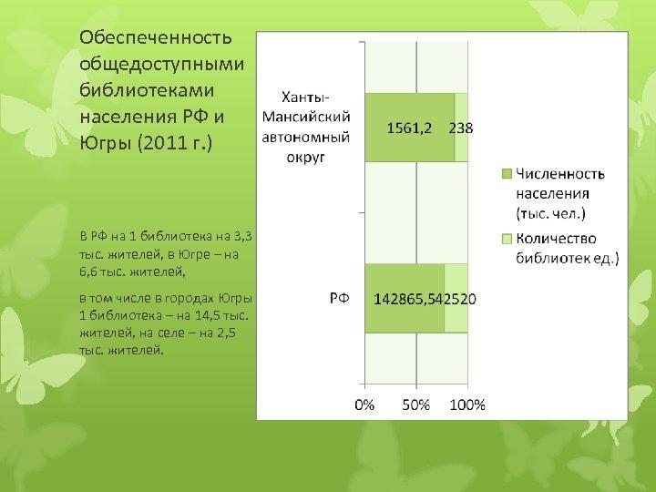Обеспеченность общедоступными библиотеками населения РФ и Югры (2011 г. ) В РФ на 1