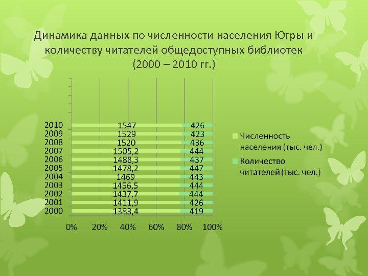 Динамика данных по численности населения Югры и количеству читателей общедоступных библиотек (2000 – 2010
