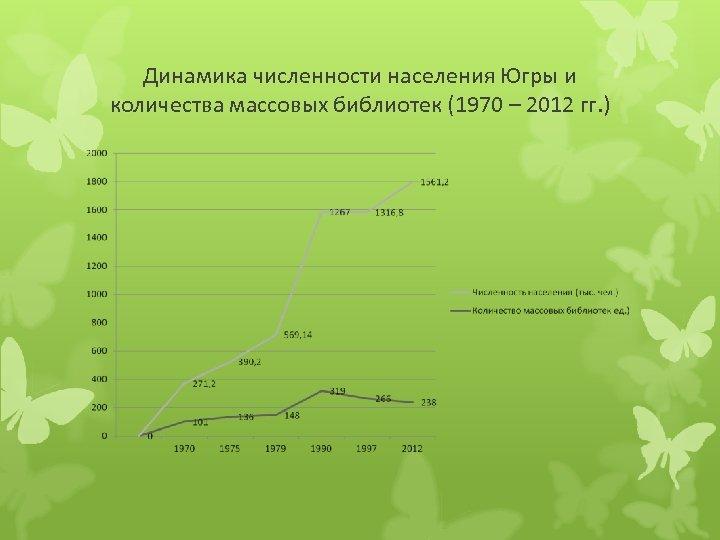 Динамика численности населения Югры и количества массовых библиотек (1970 – 2012 гг. )