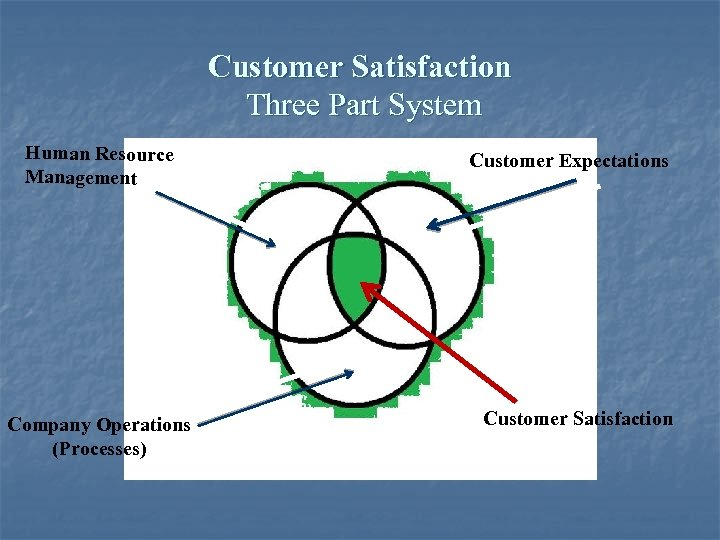 Customer Satisfaction Three Part System Human Resource Management Company Operations (Processes) Customer Expectations Customer