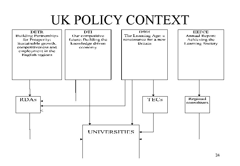 UK POLICY CONTEXT 24