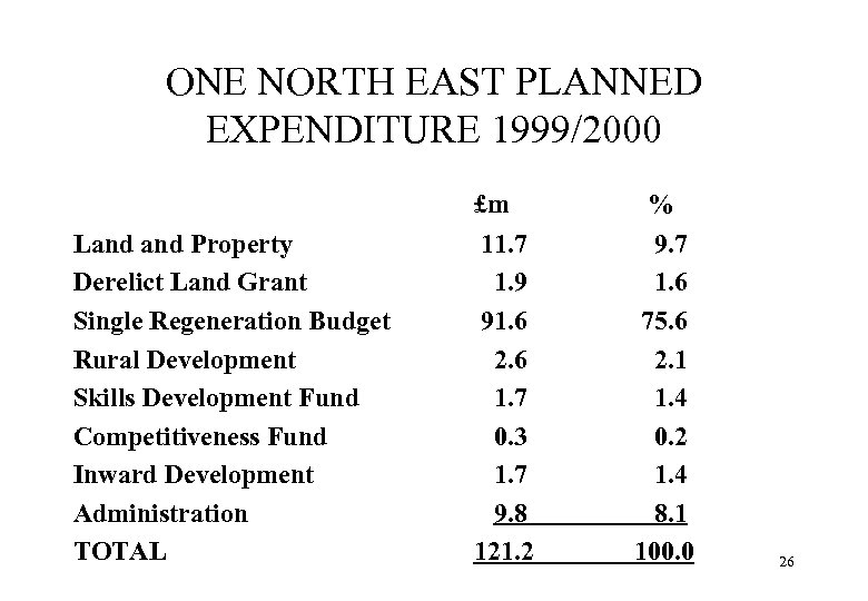 ONE NORTH EAST PLANNED EXPENDITURE 1999/2000 £m Land Property Derelict Land Grant Single Regeneration