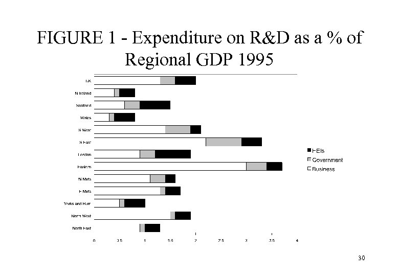 FIGURE 1 - Expenditure on R&D as a % of Regional GDP 1995 30
