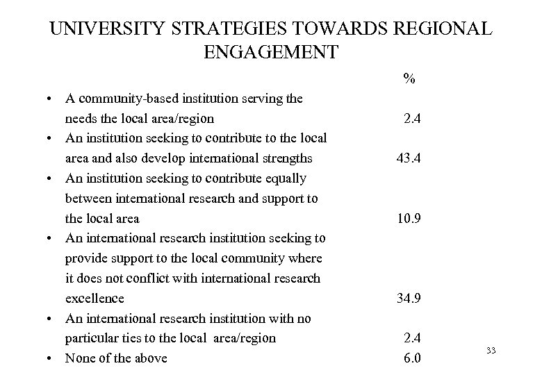UNIVERSITY STRATEGIES TOWARDS REGIONAL ENGAGEMENT % • A community-based institution serving the needs the