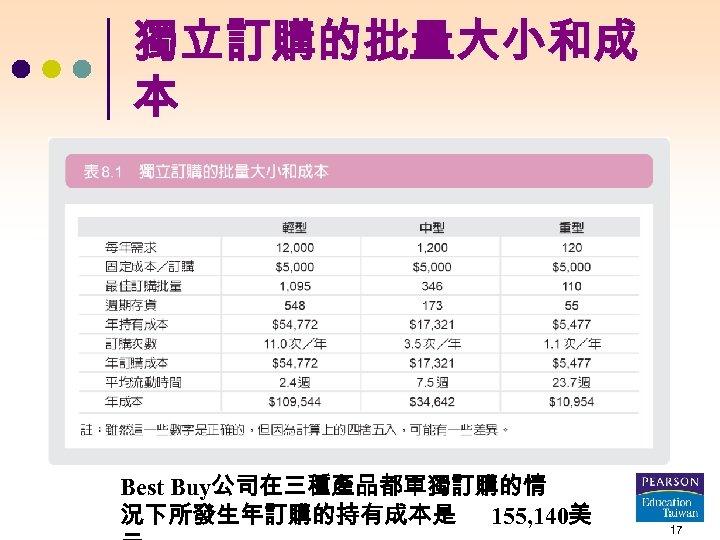 獨立訂購的批量大小和成 本 Best Buy公司在三種產品都單獨訂購的情 況下所發生年訂購的持有成本是 155, 140美 17