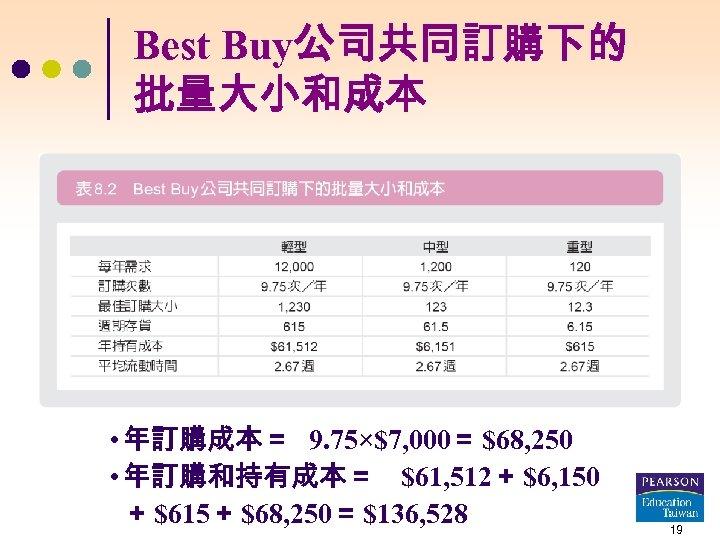 Best Buy公司共同訂購下的 批量大小和成本 • 年訂購成本= 9. 75×$7, 000= $68, 250 • 年訂購和持有成本= $61, 512+