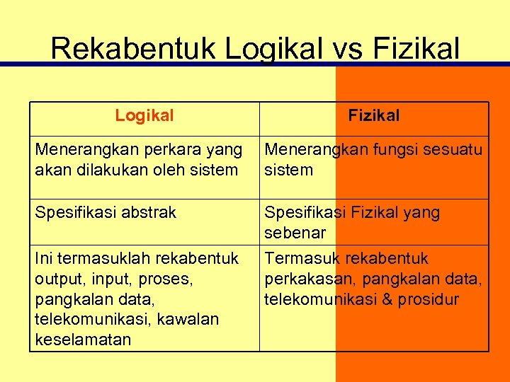 Rekabentuk Logikal vs Fizikal Logikal Fizikal Menerangkan perkara yang akan dilakukan oleh sistem Menerangkan