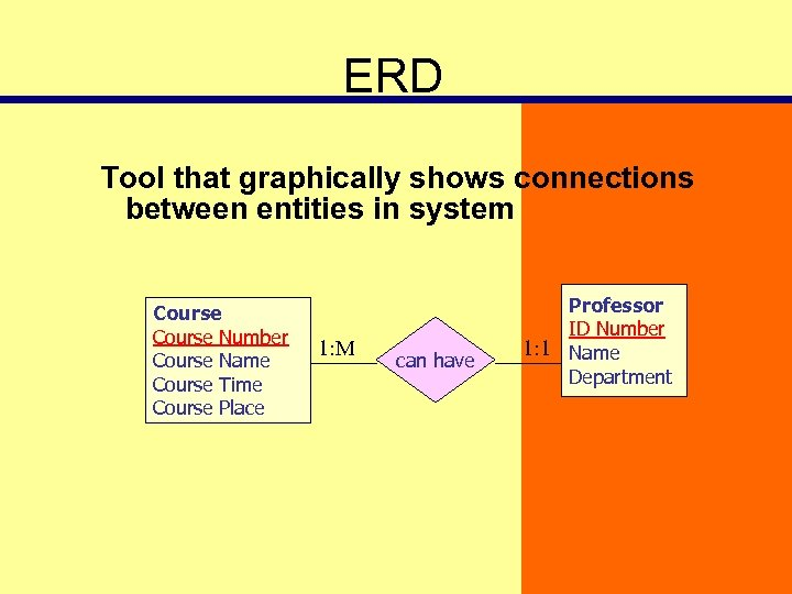 ERD Tool that graphically shows connections between entities in system Course Number Course Name