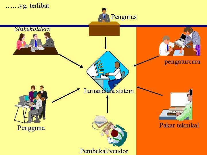 ……yg. terlibat Pengurus Stakeholders pengaturcara Juruanalisa sistem Pakar teknikal Pengguna Pembekal/vendor