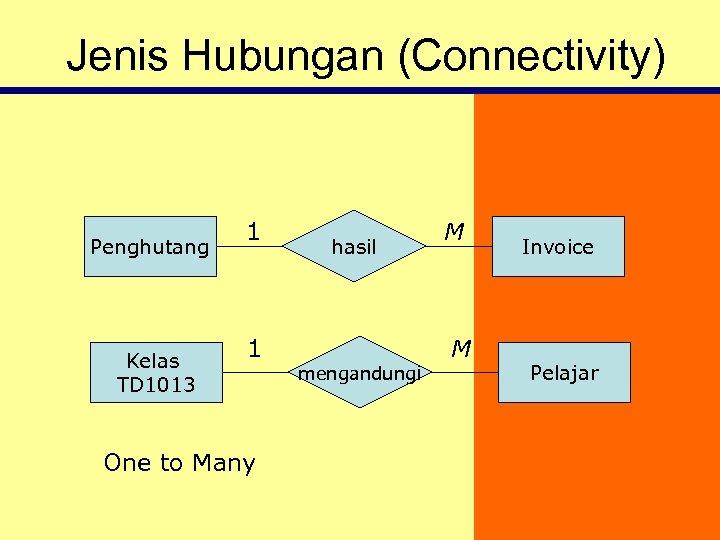 Jenis Hubungan (Connectivity) Penghutang Kelas TD 1013 1 1 One to Many hasil mengandungi