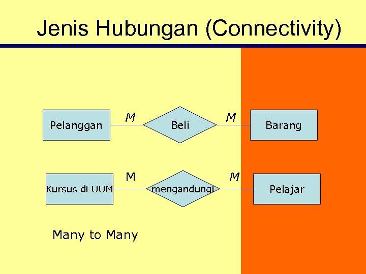 Jenis Hubungan (Connectivity) Pelanggan Kursus di UUM M M Many to Many Beli mengandungi