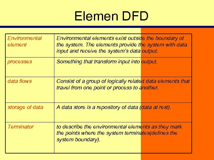 Elemen DFD Environmental elements exist outside the boundary of the system. The elements provide