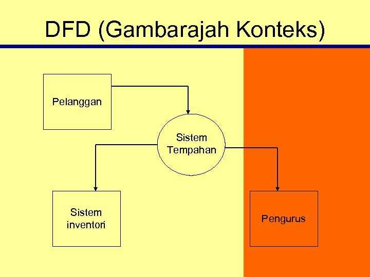 DFD (Gambarajah Konteks) Pelanggan Sistem Tempahan Sistem inventori Pengurus