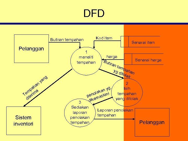 DFD Kod item Butiran tempahan Pelanggan 1 meneliti tempahan g n ha pa a