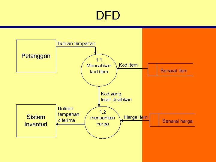DFD Butiran tempahan Pelanggan 1. 1 Mensahkan kod item Kod item Senarai item Kod