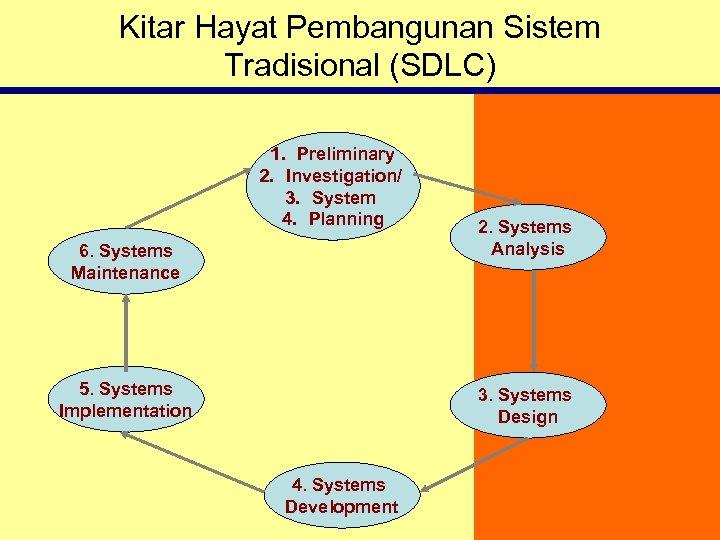Kitar Hayat Pembangunan Sistem Tradisional (SDLC) 1. Preliminary 2. Investigation/ 3. System 4. Planning
