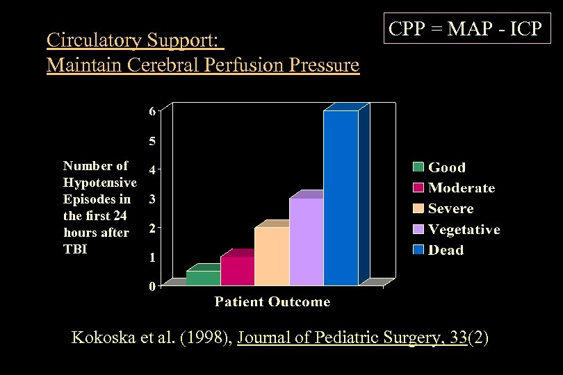 Circulatory Support: Maintain Cerebral Perfusion Pressure CPP = MAP - ICP Number of Hypotensive