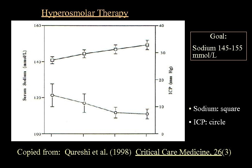 Hyperosmolar Therapy Goal: Sodium 145 -155 mmol/L • Sodium: square • ICP: circle Copied