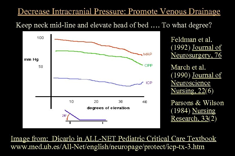 Decrease Intracranial Pressure: Promote Venous Drainage Keep neck mid-line and elevate head of bed