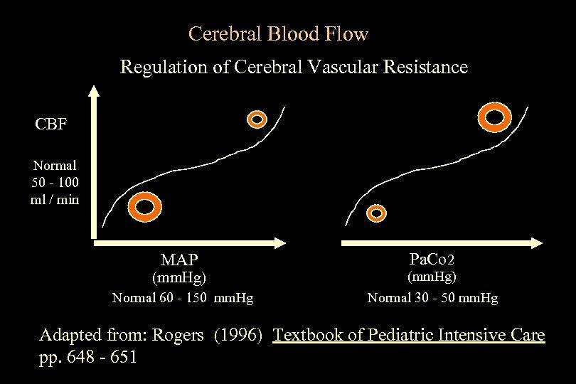 Cerebral Blood Flow Regulation of Cerebral Vascular Resistance CBF Normal 50 - 100 ml