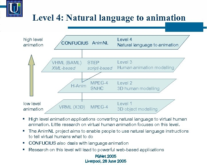 Level 4: Natural language to animation high level animation CONFUCIUS Anim. NL VHML (BAML)