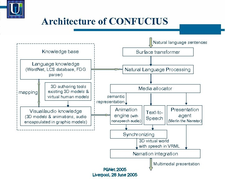 Architecture of CONFUCIUS Natural language sentences Knowledge base Surface transformer Language knowledge Natural Language
