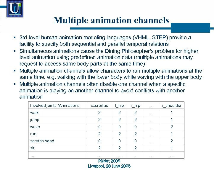 Multiple animation channels § 3 rd level human animation modeling languages (VHML, STEP) provide
