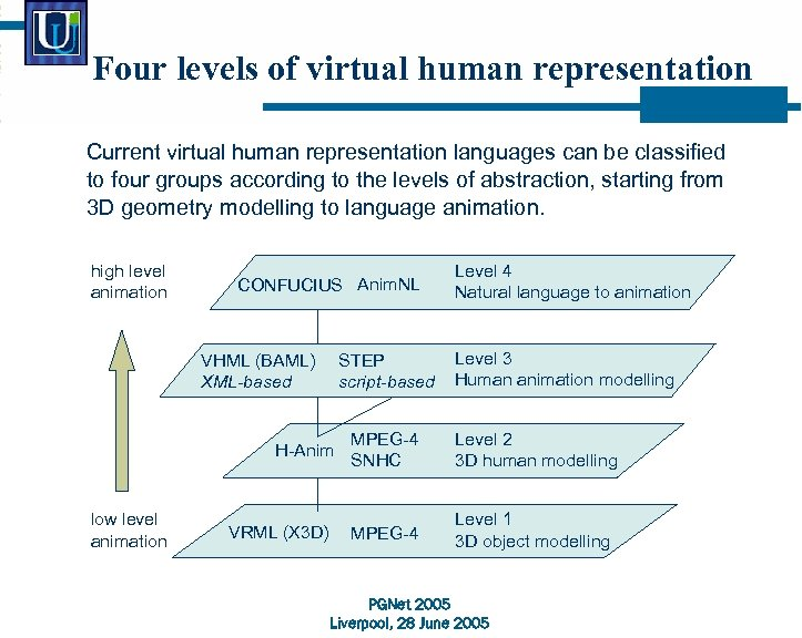 Four levels of virtual human representation Current virtual human representation languages can be classified