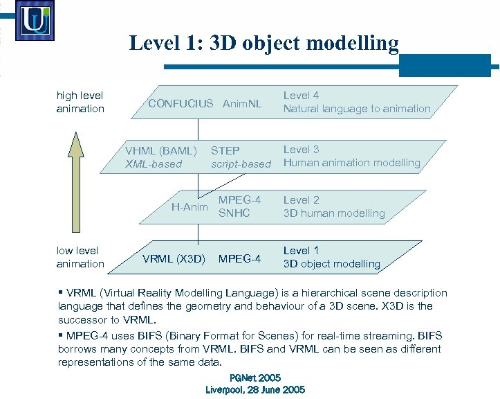 Level 1: 3 D object modelling high level animation CONFUCIUS Anim. NL VHML (BAML)