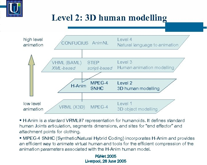 Level 2: 3 D human modelling high level animation CONFUCIUS Anim. NL VHML (BAML)