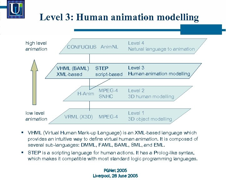 Level 3: Human animation modelling high level animation CONFUCIUS Anim. NL VHML (BAML) XML-based