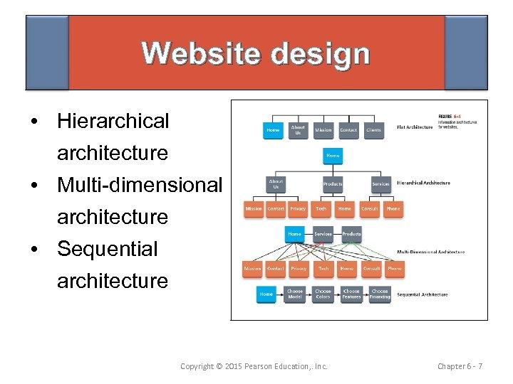 Website design • Hierarchical architecture • Multi-dimensional architecture • Sequential architecture Copyright © 2015