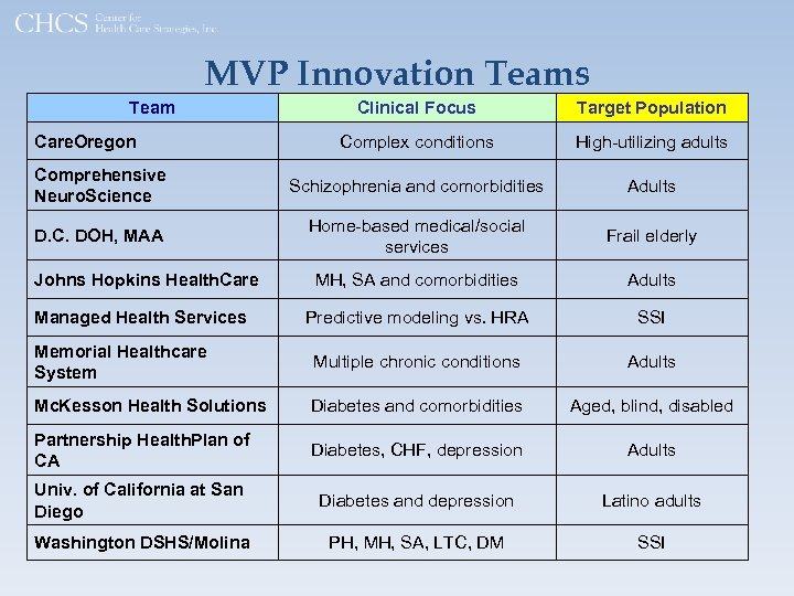 MVP Innovation Teams Team Clinical Focus Target Population Complex conditions High-utilizing adults Comprehensive Neuro.
