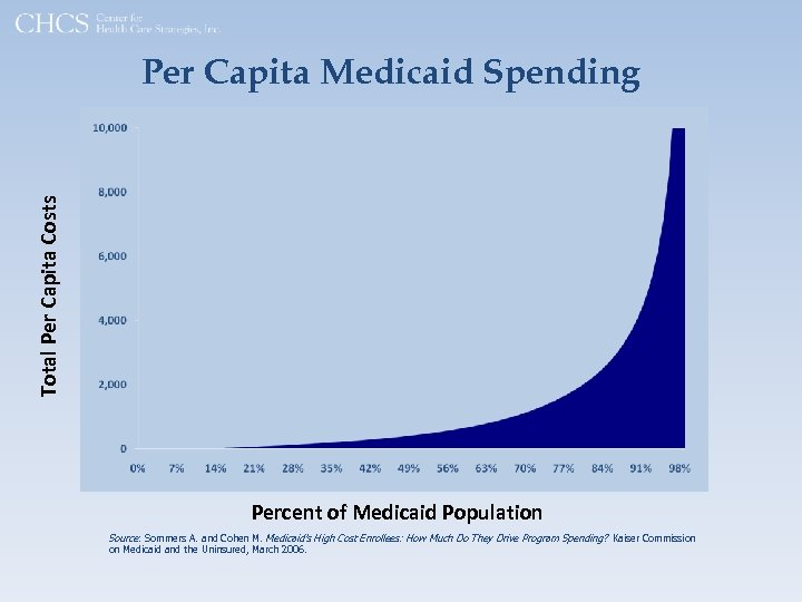 Total Per Capita Costs Per Capita Medicaid Spending Percent of Medicaid Population Source: Sommers